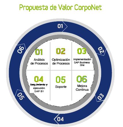 ERP_propuesta_valor