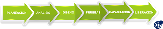 Etapas_implementacion_erp_con_logo