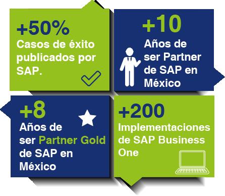 Que_es_un_ERP_Beneficios_CorpoNet_SAP_B1