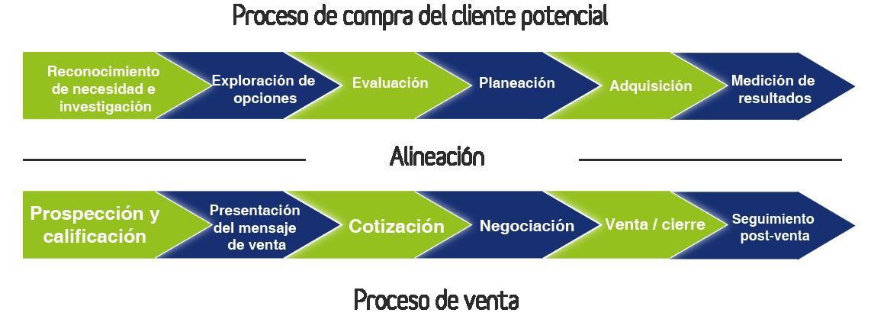ALINEACION_PROCESO_DE_COMPRAS_Y_VENTAS